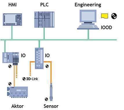 Giới thiệu cảm biến hỗ trợ IO-Link